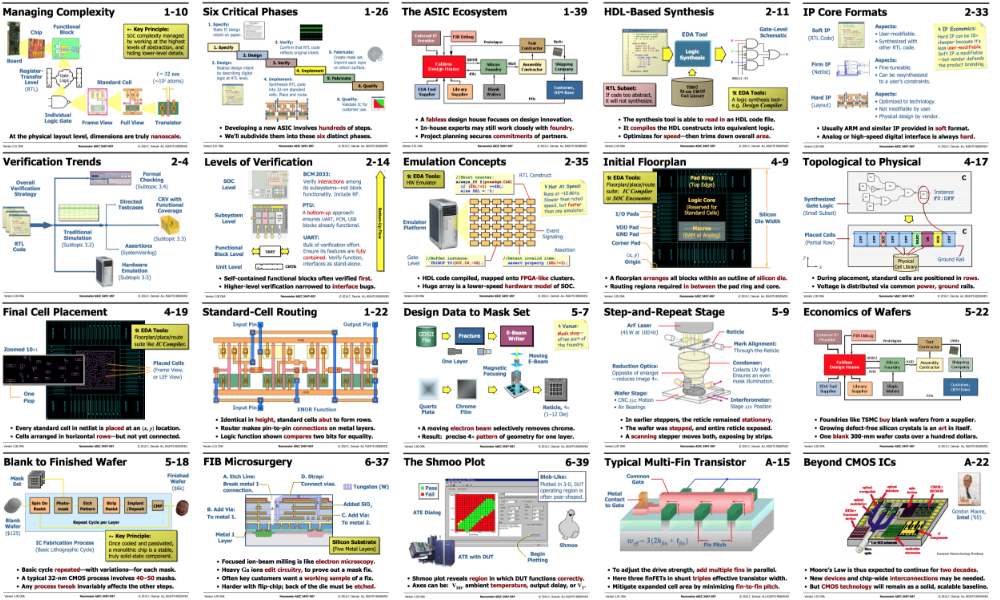Developing the Nanometer ASIC: From Spec to Silicon by Charles T Dancak